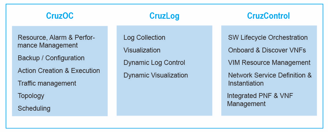 Cruz Virtualized Edge Orchestration and Management Solution