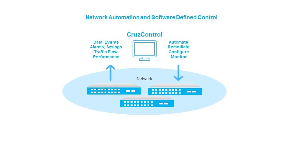 CRUZ NETWORK AUTOMATION / SDC